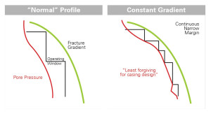 Figure 1: The narrow margin between the pore pressue and fracture gradient in deepwater wells requires multiple casing strings to be set.