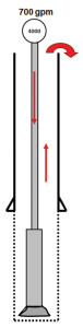 Figure 3: When drilling, mud circulation applies pressure to the wellbore from the dynamic friction necessary to push the mud from the well. The equivalent circulating density of the mud that results is greater than the static mud weight.