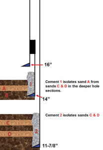 Figure 4: Cement and casing work togther as barriers, with cement between formations behind a casing string preventing cross flow.