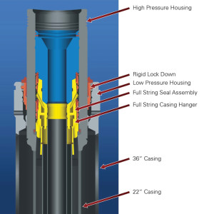 Figure 6: The effectiveness of the subsea wellhead, casing hangers and wellhead seals can be compromised if the seal does not lock into place.