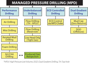 Figure 1 shows the nomenclature associated with the different techniques of managed pressure drilling and simplifies how they can be pictured under one umbrella. The overall  premise of MPD is to successfully drill a well by reducing NPT, whether in the form of ROP, additional casing strings, mud weight control, ballooning or lost circulation.