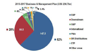 E&P will take up the biggest portion of Petrobras' 2013-2017 Business and Management Plan budget, at US $147.5 billion, or 62% of the total $236.7 billion.