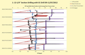 The ploit above shows relations between ED readings from PWD, riser level and flow. Note that as flow and SPP is increased, the ECD is decreased due to reduction of riser pressure.