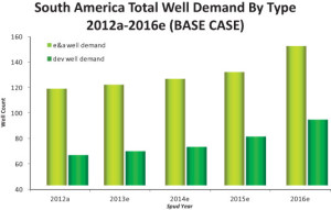 In a report by Quest Offshore Resources, exploration well demand in South America is exponentially higher than development well demand. For both types of wells, demand is expected to increase at least until 2016, with total well numbers reaching over 800 between 2013 and 2016. Source: Quest Deepwater Drilling Analysis – January 2013
