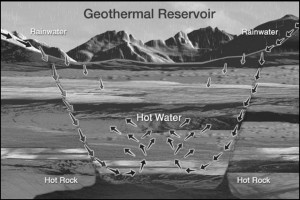 Geothermal energy is potentially a limitless renewable resource. However, drilling for the deep resources can be more risky than oil and gas drilling. (Source: Geothermal Education Office)