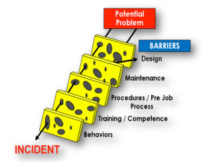 Chevron Thailand is working to ensure holes that might turn a potential problem into an incident are plugged during the pre-job process, Rob Weakley, Thailand drilling and completion manager, said at the 2013 IADC Drilling HSE&T Asia Pacific Conference in Singapore last week.
