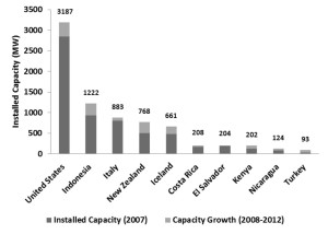 The US tops the list of countries for geothermal capacity growth from 2008 to 2012. The sector is currently seeing double-digit growth globally.  (Source: GEA)