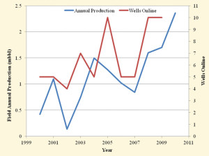 . Figure 6 In the past decade, the Donelson West field has seen in an upward trend in production and the number of wells online. After 2007, production steadily increased from less than 1,000 bbls/year to approximately 2,500 bbls/yr.