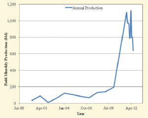 Figure 7 : Monthly oil production for the field shows the step-change in production rates with new wells and the workovers of the old wells.