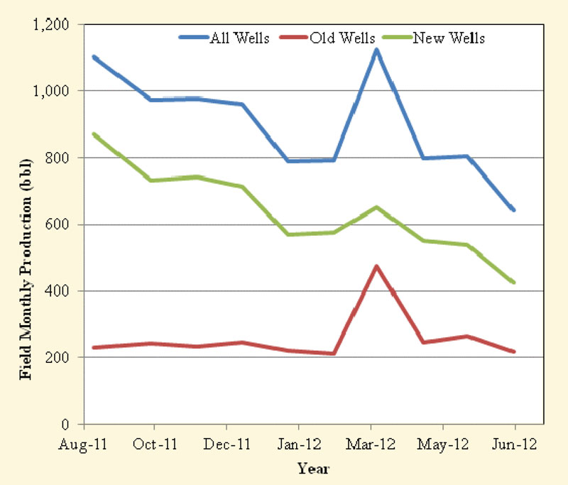 Rate of penetration on deep wells
