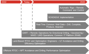 Shell is expanding its DART centers to cover a wider range of activities and operations. The company's roadmap for DART aims to take the idea from its current scope all the way to full-scale implementation of supervisory control and data acquisition (SCADA) systems and the deployment of automated rigs.