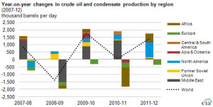 This EIA chart shows how crude oil and condensate production has changed year on year since 2007.
