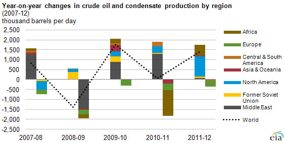 EIA report: North American growth helps boost global oil
