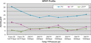 Figure 1: The final IEF was evaluated under HPHT condition, where it was observed that the LSYP was similar to YP and, at times, even higher.