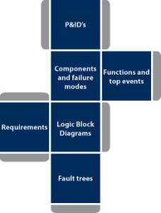 The BOP risk model is like a cube whose six sides affect the outcome and one another. The model details more than 600 BOP components and 35 functions, accounting for more than 65 top events.