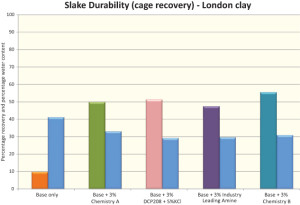 Figure 2 shows the slake durability performance of Chemistries A and B on the London shale. Chemistry B, a developmental material that is also biodegradable, showed better performance than other materials tested.