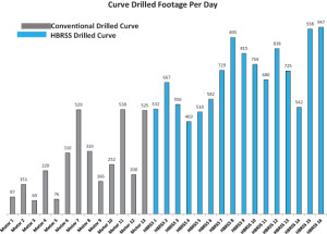 Figure 10 : The HBRSS drilled on average 435 ft/day more than conventional tools in the curve section, a 165% improvement.