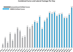 Figure 12 : shows the combined curve and lateral footage drilled per day increased by 638.3 ft.