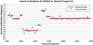 Figure 16: Plotting lateral inclination as drilled from the wellbore surveys versus the operator's desired target inclination shows that actual surveys averaged within 0.1° of the desired inclination.
