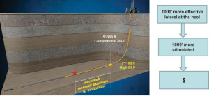 Figure 2: Higher build rates provided by the new rotary steerable system enabled one-run-drilled curves and laterals and increased reservoir exposure.
