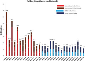 Figure 9 : Despite overall longer laterals, drilling days per well for the HBRSS-drilled sections (blue) were reduced compared with the conventionally drilled sections (red).