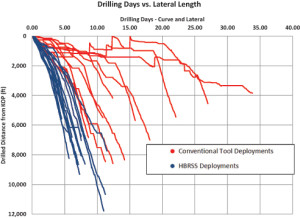 Figure 13 :From the curve kickoff point to the lateral TD point, the HBRSS deployments (blue) showed a trend of drilling deeper more quickly and more consistently.
