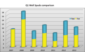 Comparing exploration and appraisal well spuds on the UKCS in Q1 2013 with Q1 numbers from previous years, Hannon Westwood found exploration levels were on a par with 2012, although appraisal levels were down.