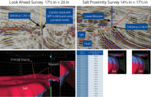 To mitigate challenges identified during the pre-drill planning phase, seismic-while-drilling was used to acquire depth-velocity information in real time. A real-time check shot and VSP was acquired of the interval between 1,500 meters and 2,200 meters in the 16-in. casing section, where a fault plane had been predicted. Further, a salt proximity survey was conducted in the 13 5⁄8-in. casing section.