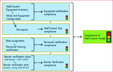 Training, processes underpin industry's well control efforts