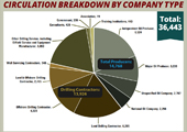 2013 Drilling Contractor Circulation Data