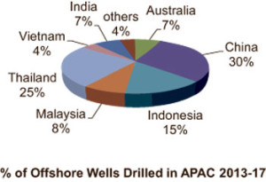 According to Douglas-Westwood data, China, Thailand and Indonesia will account for 70% of all offshore wells drilled in the Asia Pacific between 2013 and 2017