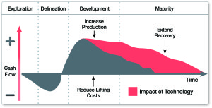 Figure 1: Extended recovery supports the value of casing remediation through solid expandable liners.