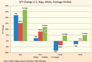 "In recent years the industry has seen a disconnect among percentage annual changes in rig count, well count and footage drilled. ""The proliferation of horizontal wells with multistage fracturing has completely blown up the rig count as the best oilfield spending metric,"" a Raymond James brief stated."