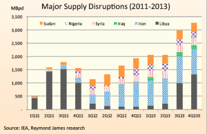 Major supply disruptions over the past couple of years could have led to price shocks and shortages. However, increasing North American supply and slowing demand growth has allowed oil inventories to increase despite the interruptions.