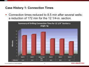 Using Halliburton's automated rig activity measurement and reporting identification system, an operator in the Asia Pacific was able to reduce connection times in several 12 ¼-in. well sections by a total of 172 minutes.
