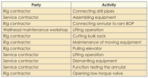 Table 1: Hand-related LTIs, 2009-2013