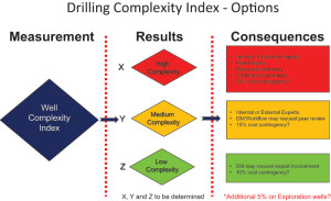 IADC/SPE 167932: The Drilling Complexity Index and the Planning Complexity Index are used to rate the complexity of well planning and operations during the project evaluation and planning phases to the execution phase.