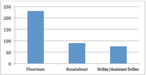 Figure 2: IADC Statistics (2012) - Total Lost-Time Incidents by Occupation