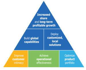 Baker Hughes has built a strategic framework that broadens thinking beyond the traditional project management style to incorporate a range of environmental, social and economic considerations. The environmental aspect encompasses biodiversity, habitat and species protection.