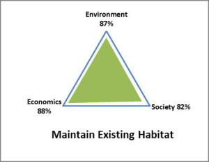For a site restoration project in northeastern US, a sustainability analysis was completed in which percentage values were given for environment, society and economics. The analysis showed that maintaining the existing habitat and placing restrictions on future land use was the most sustainable option.