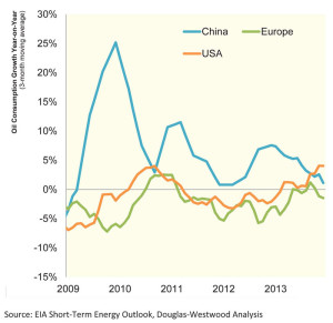 In mid-2012, year-on-year oil consumption growth rates increased in the US while it slowed down in China. China's slowdown has eased prices to an extent, allowing the US and Europe to increase oil consumption, according to Douglas-Westwood.