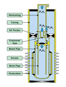 Figure 2: Summarizes the flow, set-down and cooling effect for the frac-pack operational stages.