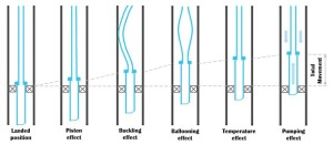 Figure 3: Illustrates the five causes of workstring movements during frac-pack operations. Ballooning is due to pressure and fluid density changes in the tubing and annulus. A change in temperature can cause length damage in the tubing.