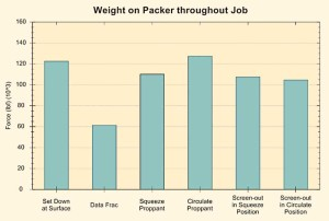Figure 5 (top) and Figure 6 (above) show the results of the weight-on-packer simulation for the lower and upper zones, respectively.