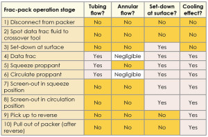 Table 2: The software models the frac-pack operation in 10 stages. The data frac stage is used for calibration, where the carrier fluid without added proppant is pumped at expected treatment rates to confirm the fluid rheology for effectively fracturing the formation.