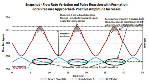 Figure 4: In this example, when pore pressure begins to increase, the oscillating pressure determination system's pressure control valves produce a pressure pulse that causes the BHP to decrease below the increased pore pressure value.
