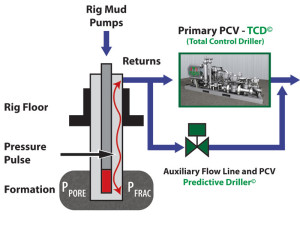 Figure 1: A new pressure determination system is deployed with an advanced MPD pressure control manifold, a rotating or non-rotating annular sealing device and a return flow rate metering system. It can help the MPD system anticipate and compensate for changing formation pore and fracture pressure margins as well depth changes.
