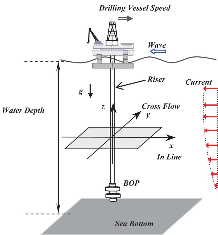 Study analyzes response of deepwater riser with suspended BOP