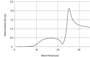 Figure 2 shows the transfer function of a semisubmersible heave motion in head waves with zero forward speed.