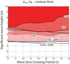 Figure 4 shows the contour lines with the ratio σvm/σy = 1/3 for different suspended BOP riser lengths.